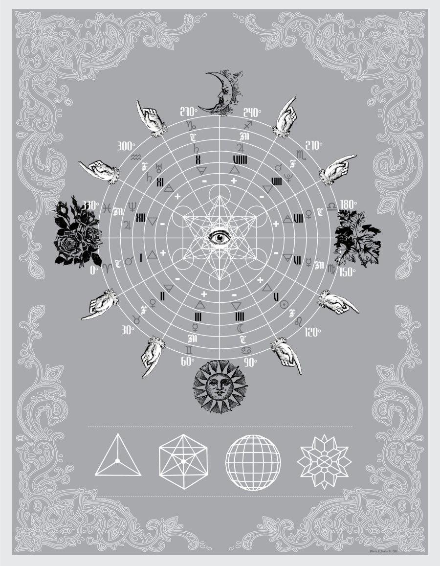 diagramaastrologia